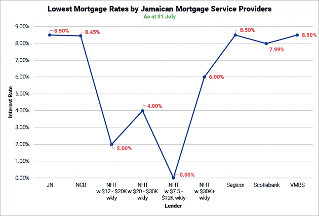 Lowest Mortgage Rates by Jamaican Mortgage Service Providers as at 31 July