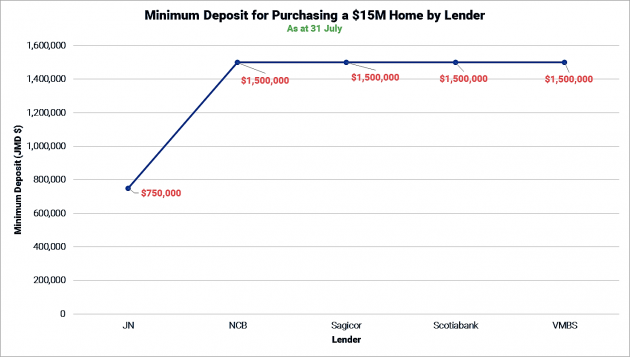 Minimum Deposit for the Purchase of a $15M Home by Lender as at 31 July