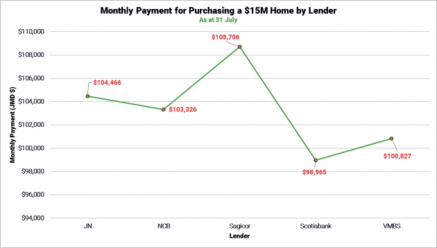 Monthly Payment for the Purchase of a $15M Home by Lender as at 31 July